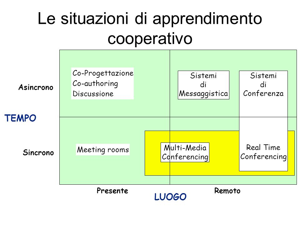 Le situazioni di apprendimento cooperativo Sistemi di Messaggistica Multi-Media Conferencing Sistemi di Conferenza Real Time Conferencing Co-Progettaz