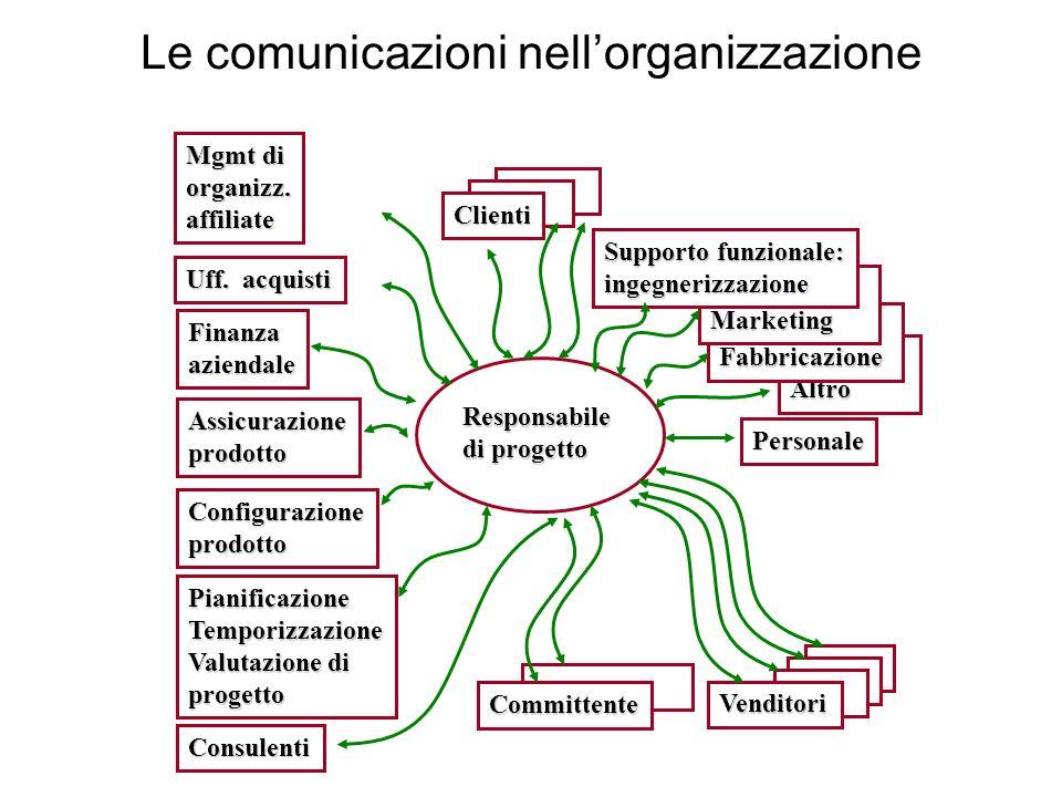 Le comunicazioni nellorganizzazione Mgmt di organizz.affiliate Uff. acquisti Finanzaaziendale Assicurazioneprodotto Configurazioneprodotto Pianificazi