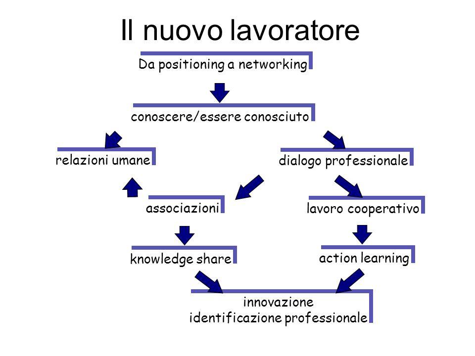Il nuovo lavoratore Da positioning a networking conoscere/essere conosciuto relazioni umane dialogo professionale associazioni lavoro cooperativo know