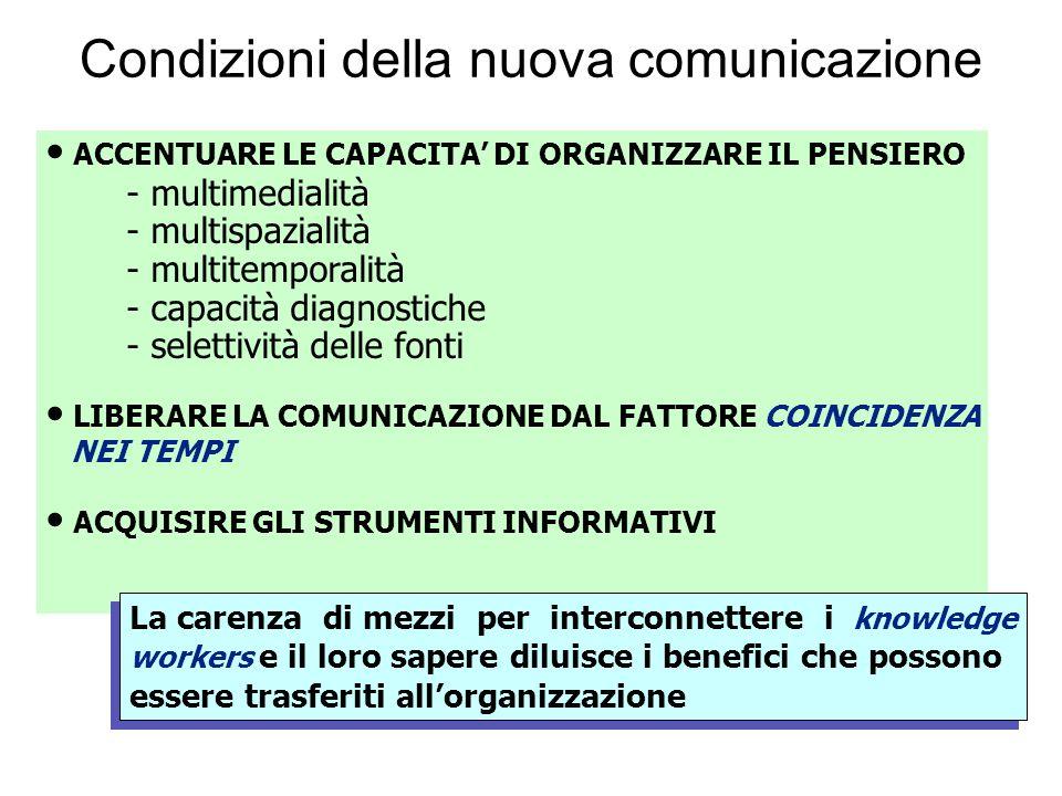 Condizioni della nuova comunicazione ACCENTUARE LE CAPACITA DI ORGANIZZARE IL PENSIERO - multimedialità - multispazialità - multitemporalità - capacit