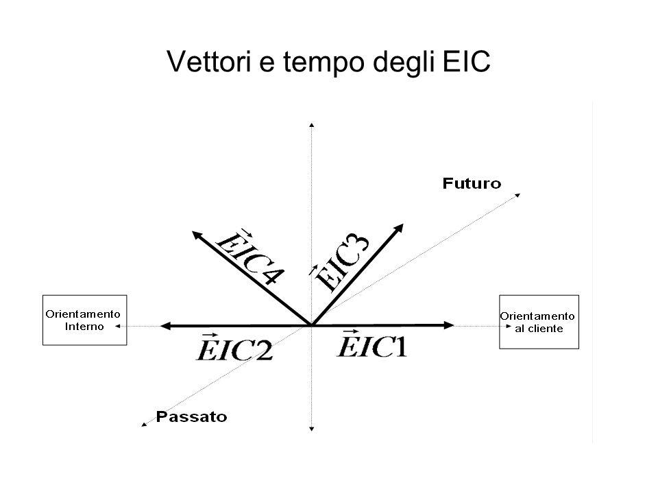 Vettori e tempo degli EIC
