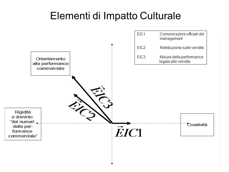 EIC1Comunicazioni ufficiali del management EIC2Retribuzione sulle vendite EIC3Misura della performance legata alle vendite Elementi di Impatto Culturale