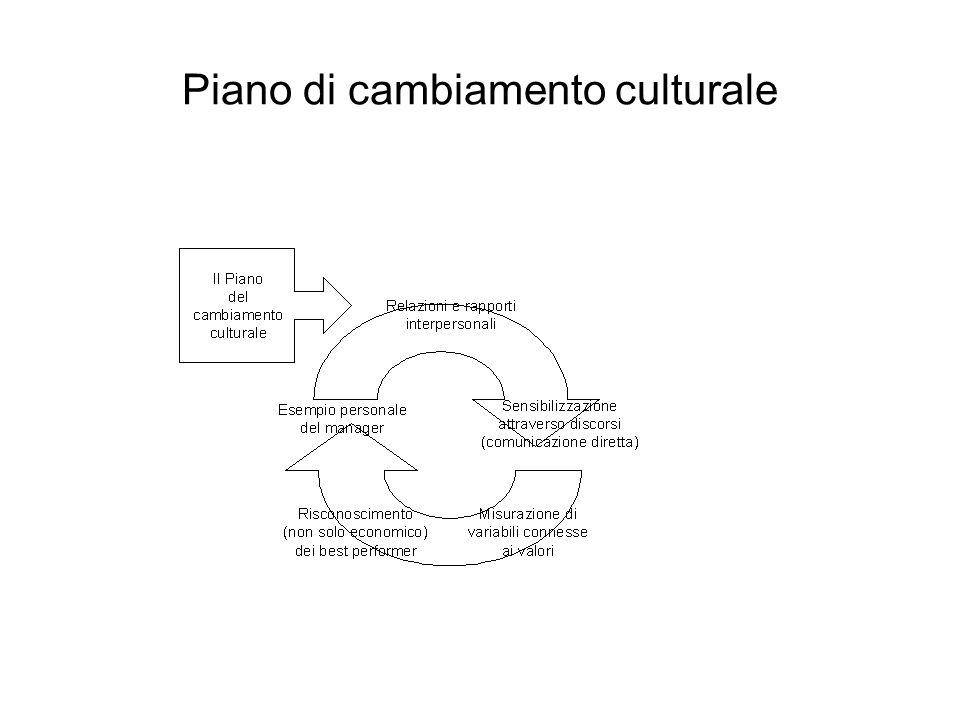 Cambiamento e lobbies Cultura ostile al cambiamento Cultura desiderata Impatto degli Osteggiatori Impatto dei Promotori Impatto dei Neutrali