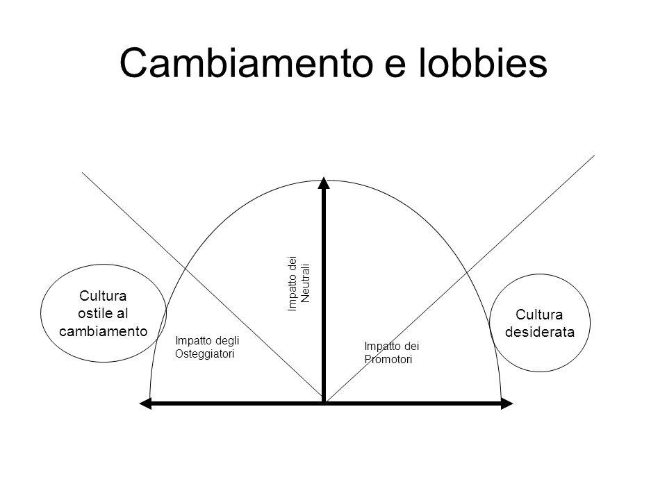 Il ciclo di cambiamento culturale