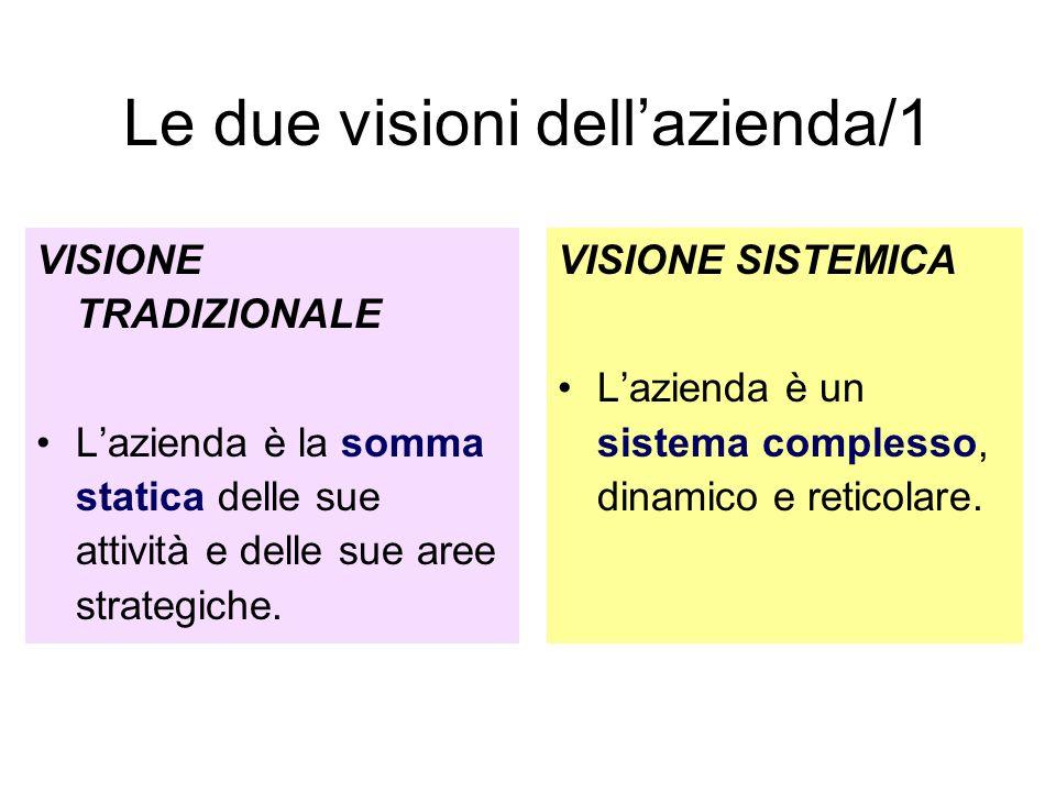 Le due visioni dellazienda/1 VISIONE TRADIZIONALE Lazienda è la somma statica delle sue attività e delle sue aree strategiche.