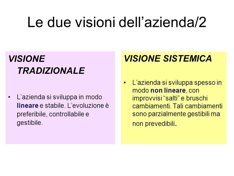 Le due visioni dellazienda/3 VISIONE TRADIZIONALE Obiettivo dellazienda è massimizzare il guadagno economico.