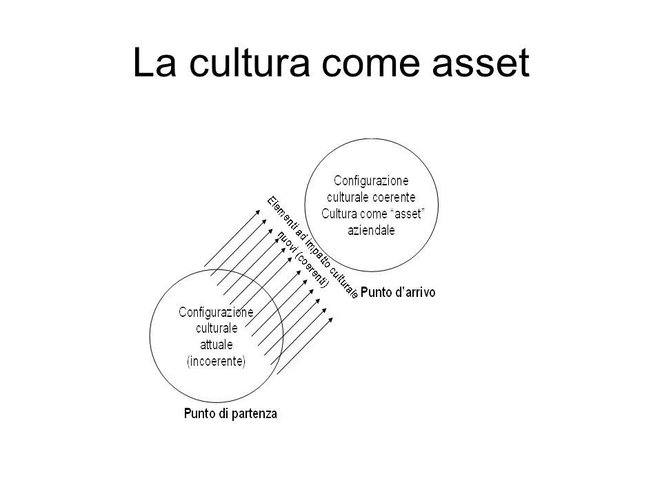 Elementi di impatto culturale EIC/1 1.Vision e Mission aziendali (se coerenti e comunicati con modalità efficaci) 2.Strategie aziendali (tipologia di decisioni strategiche, diffusione della strategia, le implicazioni della strategia per il futuro dell azienda, ecc.) 3.Organigramma e struttura organizzativa (quantità di livelli gerarchici, flussi decisionali e comunicativi, soluzioni di divisione in unità: settori, funzioni, team, potere decisionale attribuito ad ogni livello della struttura, ecc.) 4.Stile di leadership 5.Processi di socializzazione aziendale (introduzione neo-assunti, corsi e pratiche di imprinting aziendale) 6.Processi di comunicazione formale (riunioni periodiche e convention annuali, reti informatiche locali, intranet aziendali, newsletter, ecc.)
