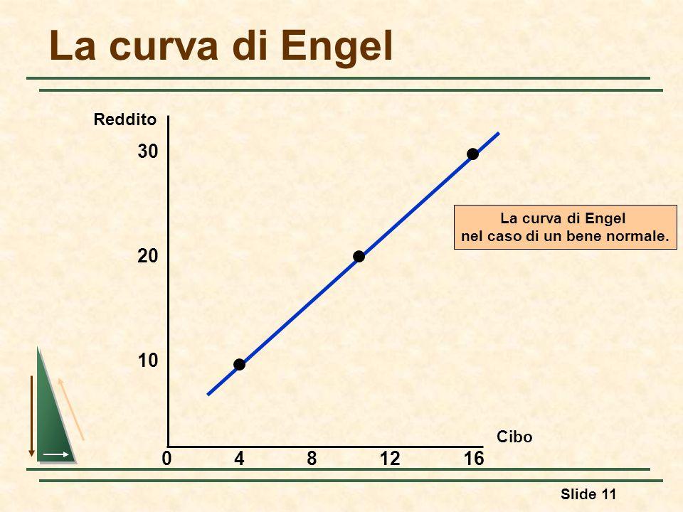 Slide 11 La curva di Engel Cibo 30 4812 10 Reddito 20 160 La curva di Engel nel caso di un bene normale.