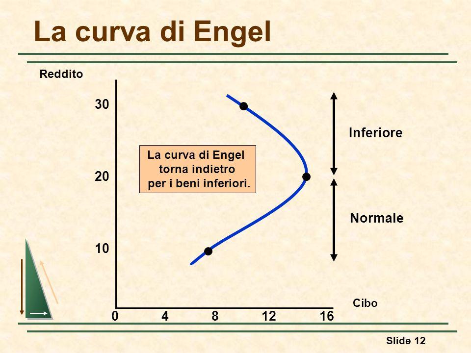 Slide 12 La curva di Engel torna indietro per i beni inferiori. Inferiore Normale Cibo 30 4812 10 Reddito 20 160