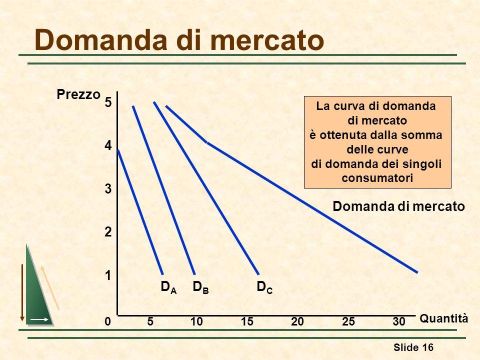 Slide 16 Domanda di mercato Quantità 1 2 3 4 Prezzo 0 5 51015202530 DBDB DCDC Domanda di mercato DADA La curva di domanda di mercato è ottenuta dalla