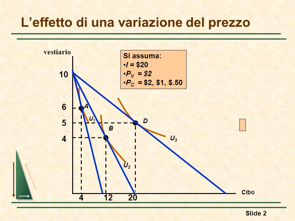Slide 3 Curva Prezzo-consumo Leffetto di una variazione del prezzo Cibo Vestiario 4 5 6 U2U2 U3U3 A B D U1U1 41220 La curva prezzo-consumo ci descrive come varia il paniere di scelta ottima al variare del prezzo