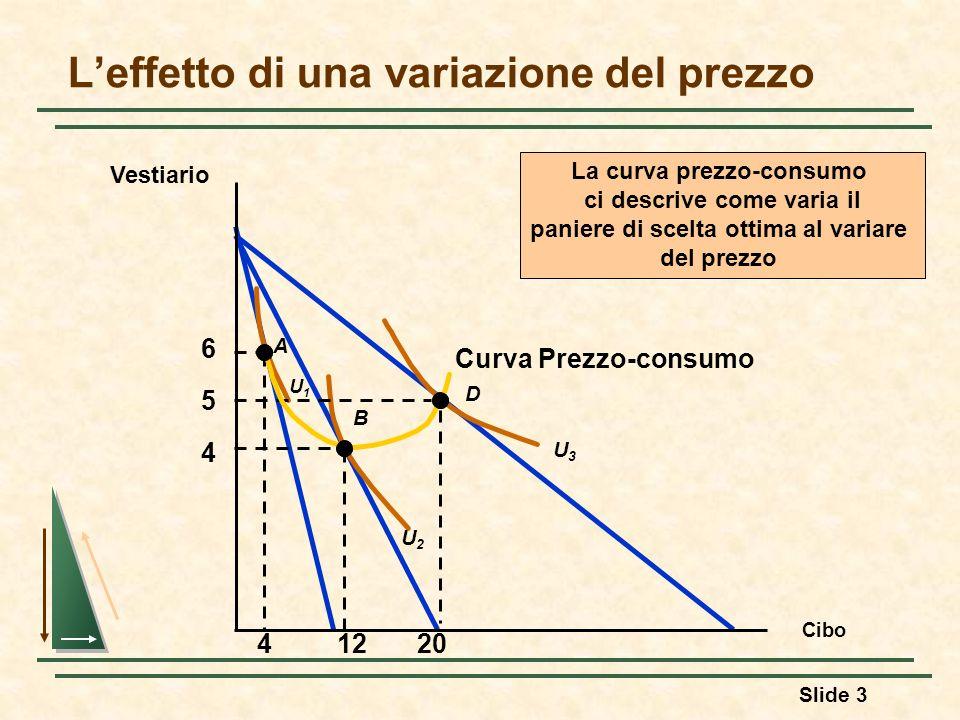 Slide 3 Curva Prezzo-consumo Leffetto di una variazione del prezzo Cibo Vestiario 4 5 6 U2U2 U3U3 A B D U1U1 41220 La curva prezzo-consumo ci descrive