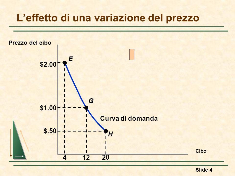 Slide 5 La domanda individuale Proprietà della curva di domanda 1) Spostandoci lungo la curva varierà il livello di utilità che può essere ottenuto dal consumatore.