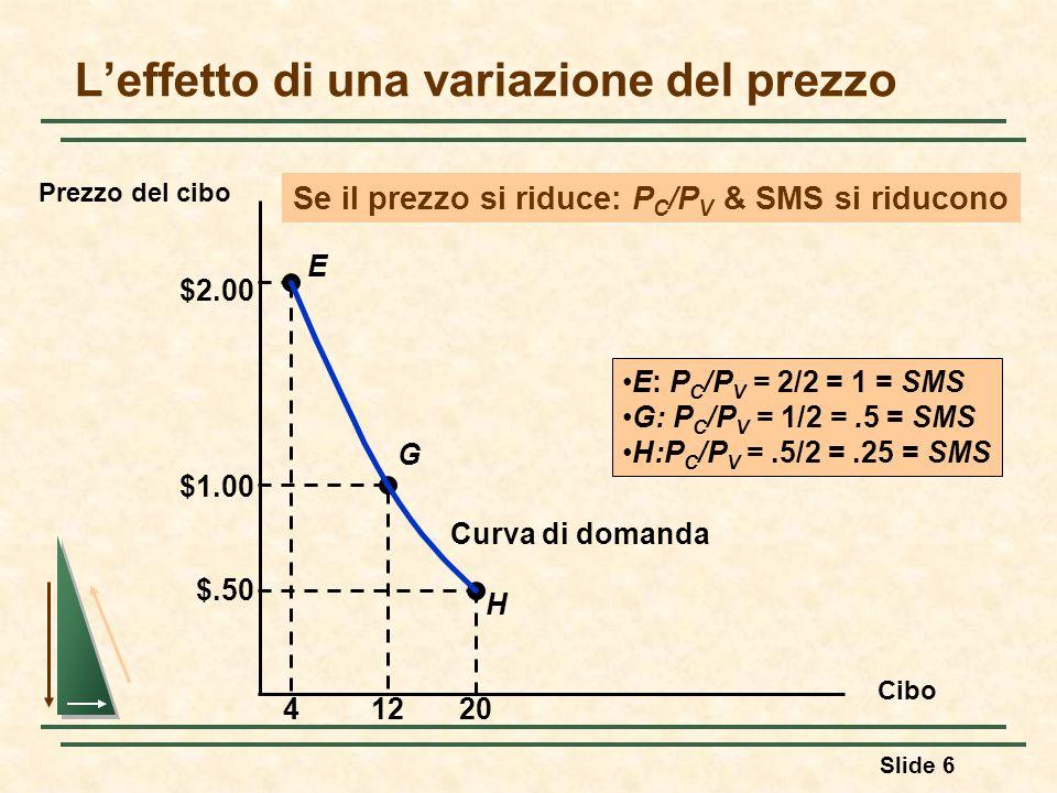 Slide 6 Leffetto di una variazione del prezzo Cibo Prezzo del cibo H E G $2.00 41220 $1.00 $.50 Curva di domanda E: P C /P V = 2/2 = 1 = SMS G: P C /P