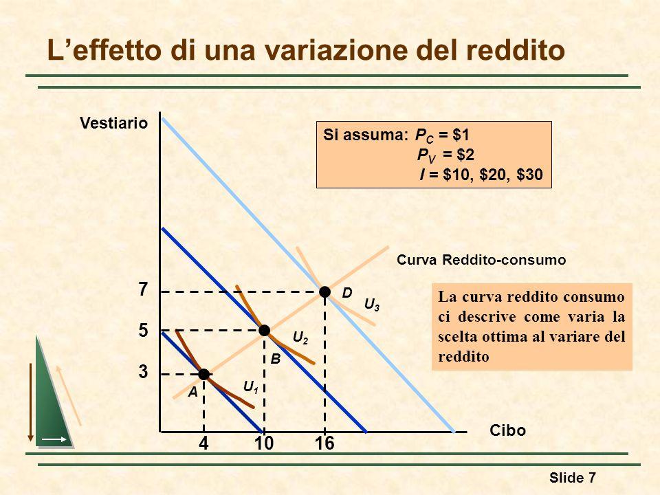 Slide 7 Leffetto di una variazione del reddito Cibo Vestiario Curva Reddito-consumo 3 4 A U1U1 5 10 B U2U2 D 7 16 U3U3 Si assuma: P C = $1 P V = $2 I