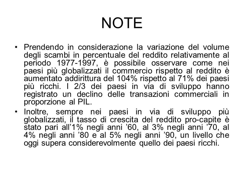 NOTE Prendendo in considerazione la variazione del volume degli scambi in percentuale del reddito relativamente al periodo 1977-1997, è possibile osse