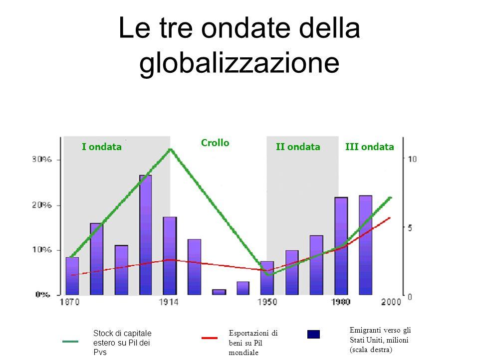 Le tre ondate della globalizzazione I ondataIII ondataII ondata Crollo Stock di capitale estero su Pil dei Pvs Esportazioni di beni su Pil mondiale Em