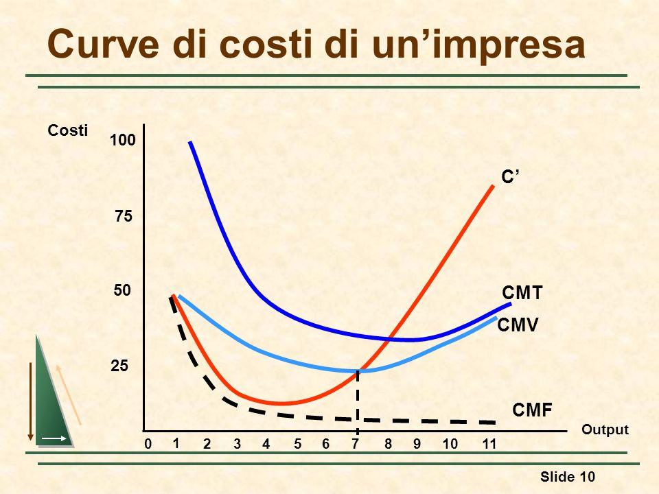 Slide 10 Curve di costi di unimpresa Output Costi 25 50 75 100 0 1 234567891011 C CMT CMV CMF