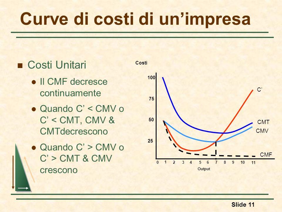Slide 11 Curve di costi di unimpresa Costi Unitari Il CMF decresce continuamente Quando C < CMV o C < CMT, CMV & CMTdecrescono Quando C > CMV o C > CM