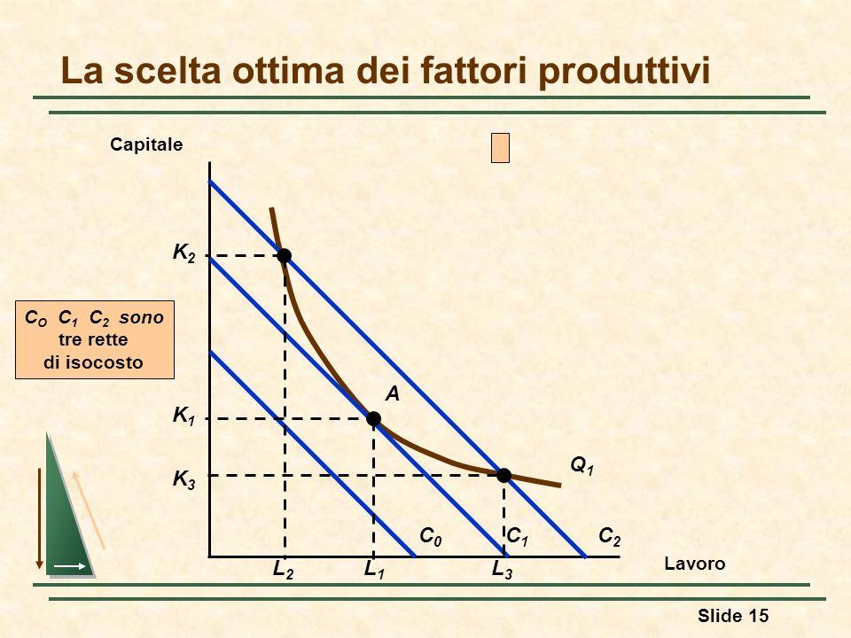 Slide 15 La scelta ottima dei fattori produttivi Lavoro Capitale Q1Q1 C0C0 C1C1 C2C2 C O C 1 C 2 sono tre rette di isocosto A K1K1 L1L1 K3K3 L3L3 K2K2