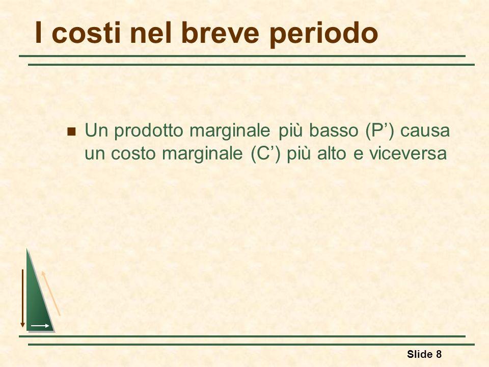 Slide 8 I costi nel breve periodo Un prodotto marginale più basso (P) causa un costo marginale (C) più alto e viceversa