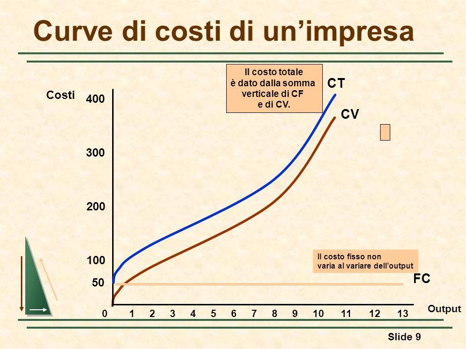 Slide 9 CV Curve di costi di unimpresa Output Costi 100 200 300 400 012345678910111213 CT Il costo totale è dato dalla somma verticale di CF e di CV.