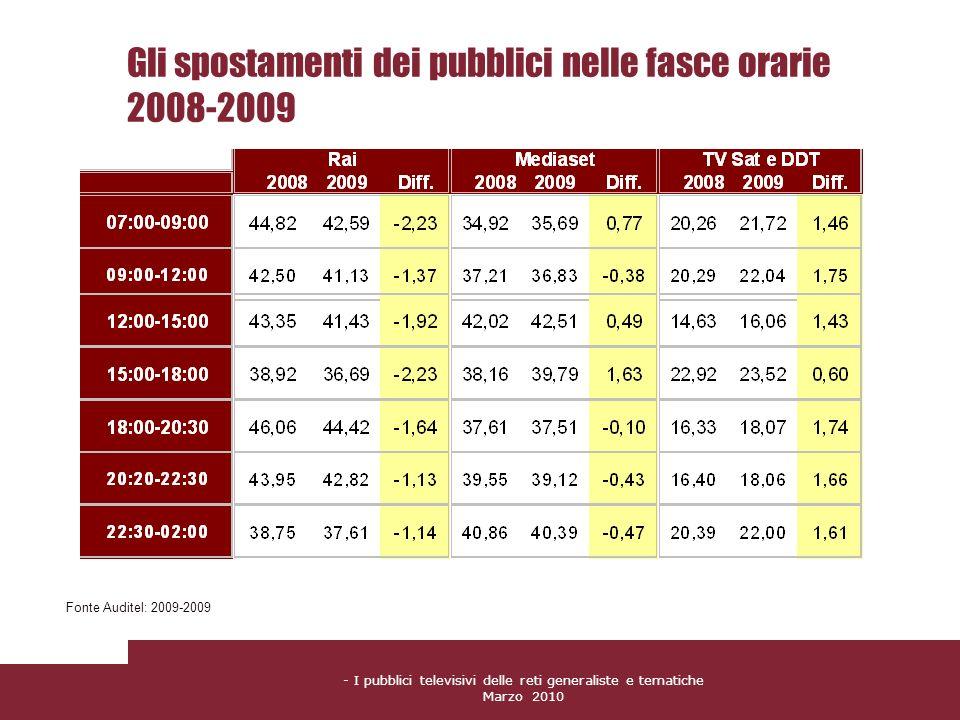 - I pubblici televisivi delle reti generaliste e tematiche Marzo 2010 Gli spostamenti dei pubblici nelle fasce orarie 2008-2009 Fonte Auditel: 2009-20