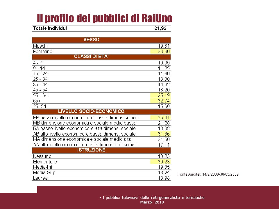 - I pubblici televisivi delle reti generaliste e tematiche Marzo 2010 Il profilo dei pubblici di RaiUno Fonte Auditel: 14/9/2008-30/05/2009