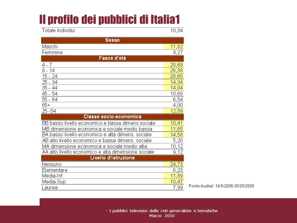 - I pubblici televisivi delle reti generaliste e tematiche Marzo 2010 Il profilo dei pubblici di Italia1 Fonte Auditel: 14/9/2008-30/05/2009