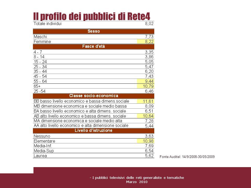 - I pubblici televisivi delle reti generaliste e tematiche Marzo 2010 Il profilo dei pubblici di Rete4 Fonte Auditel: 14/9/2008-30/05/2009