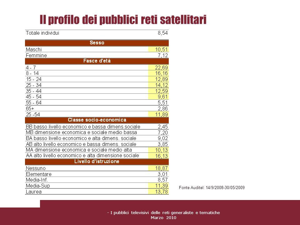 - I pubblici televisivi delle reti generaliste e tematiche Marzo 2010 Il profilo dei pubblici reti satellitari Fonte Auditel: 14/9/2008-30/05/2009