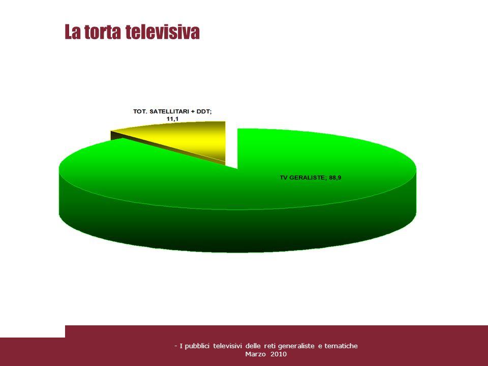 - I pubblici televisivi delle reti generaliste e tematiche Marzo 2010 La torta televisiva