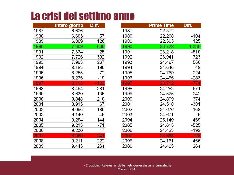- I pubblici televisivi delle reti generaliste e tematiche Marzo 2010 La crisi del settimo anno