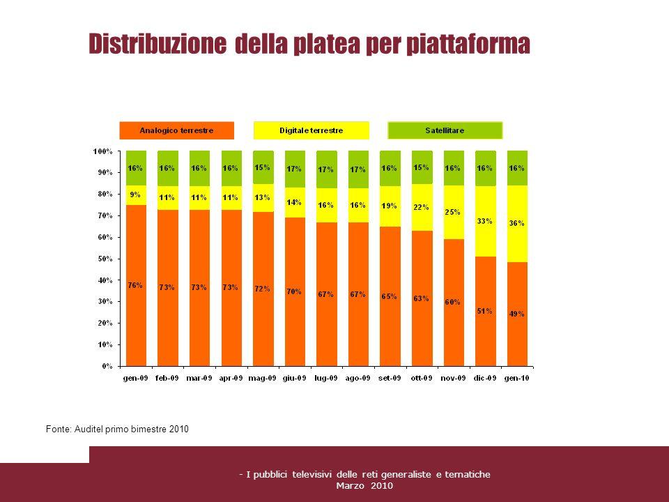 - I pubblici televisivi delle reti generaliste e tematiche Marzo 2010 Distribuzione della platea per piattaforma Fonte: Auditel primo bimestre 2010