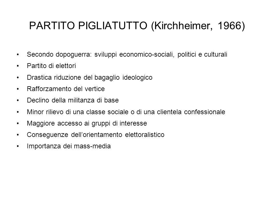 PARTITO PIGLIATUTTO (Kirchheimer, 1966) Secondo dopoguerra: sviluppi economico-sociali, politici e culturali Partito di elettori Drastica riduzione de