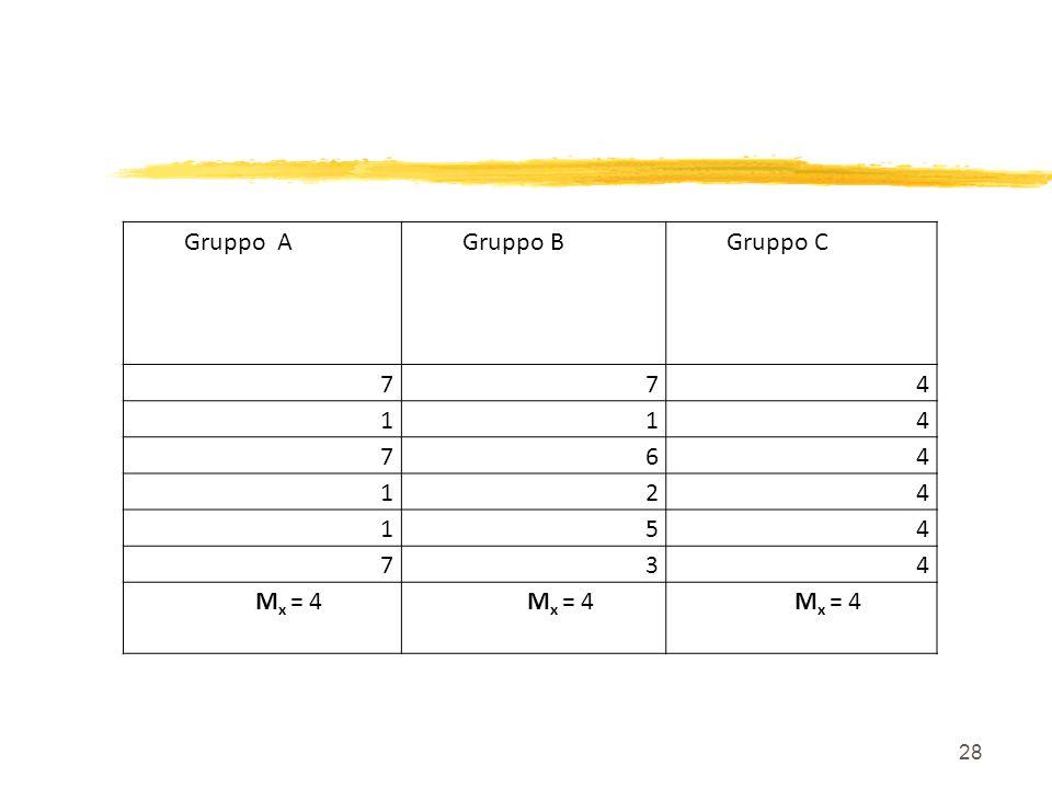 28 Gruppo AGruppo BGruppo C 774 114 764 124 154 734 M x = 4