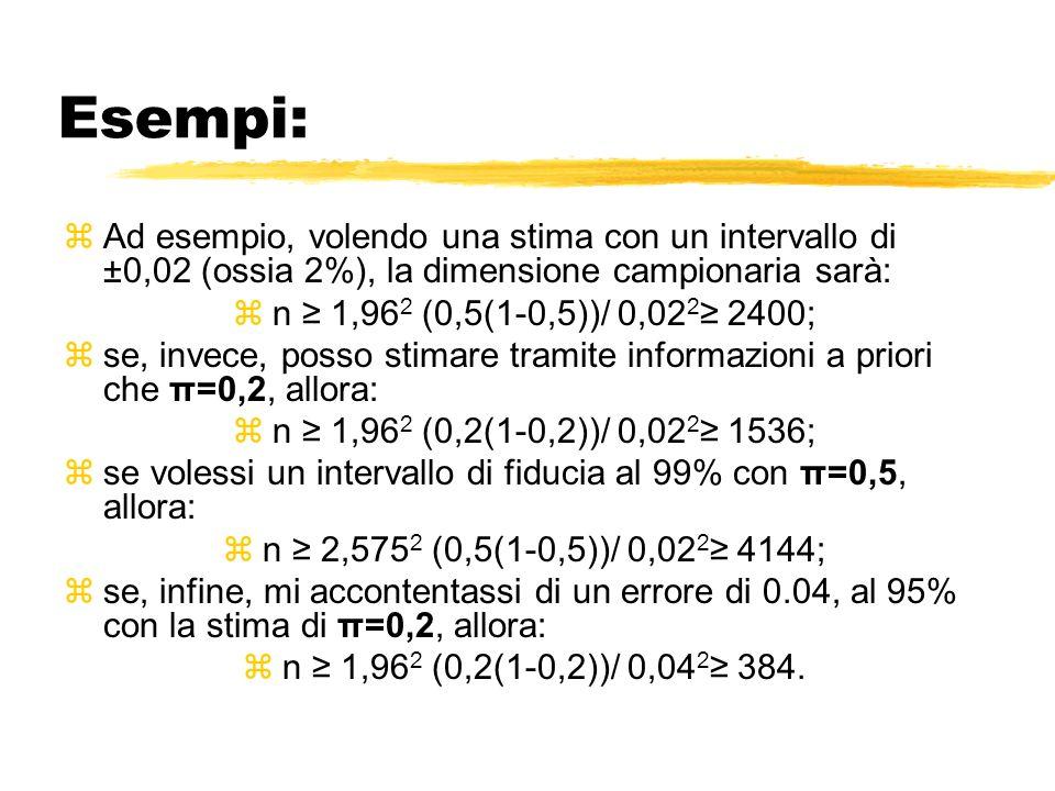 Esempi: zAd esempio, volendo una stima con un intervallo di ±0,02 (ossia 2%), la dimensione campionaria sarà: zn 1,96 2 (0,5(1-0,5))/ 0,02 2 2400; zse, invece, posso stimare tramite informazioni a priori che π=0,2, allora: zn 1,96 2 (0,2(1-0,2))/ 0,02 2 1536; zse volessi un intervallo di fiducia al 99% con π=0,5, allora: zn 2,575 2 (0,5(1-0,5))/ 0,02 2 4144; zse, infine, mi accontentassi di un errore di 0.04, al 95% con la stima di π=0,2, allora: zn 1,96 2 (0,2(1-0,2))/ 0,04 2 384.