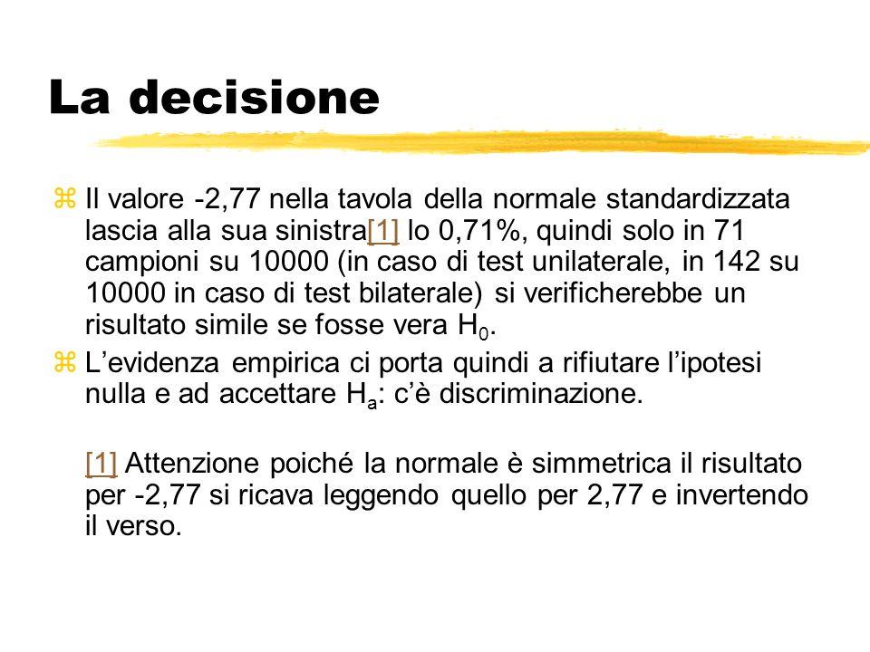 La decisione zIl valore -2,77 nella tavola della normale standardizzata lascia alla sua sinistra[1] lo 0,71%, quindi solo in 71 campioni su 10000 (in caso di test unilaterale, in 142 su 10000 in caso di test bilaterale) si verificherebbe un risultato simile se fosse vera H 0.[1] zLevidenza empirica ci porta quindi a rifiutare lipotesi nulla e ad accettare H a : cè discriminazione.