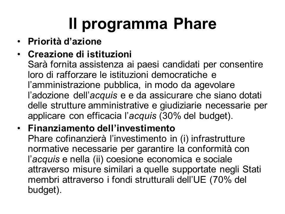 Il programma Phare Priorità dazione Creazione di istituzioni Sarà fornita assistenza ai paesi candidati per consentire loro di rafforzare le istituzio