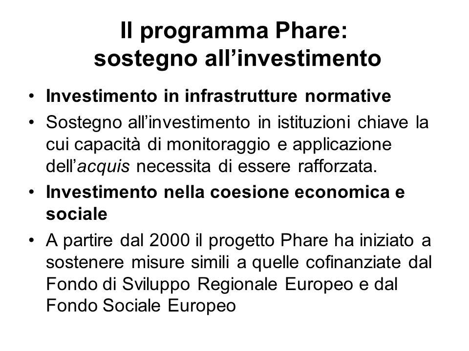 Il programma Phare: sostegno allinvestimento Investimento in infrastrutture normative Sostegno allinvestimento in istituzioni chiave la cui capacità di monitoraggio e applicazione dellacquis necessita di essere rafforzata.