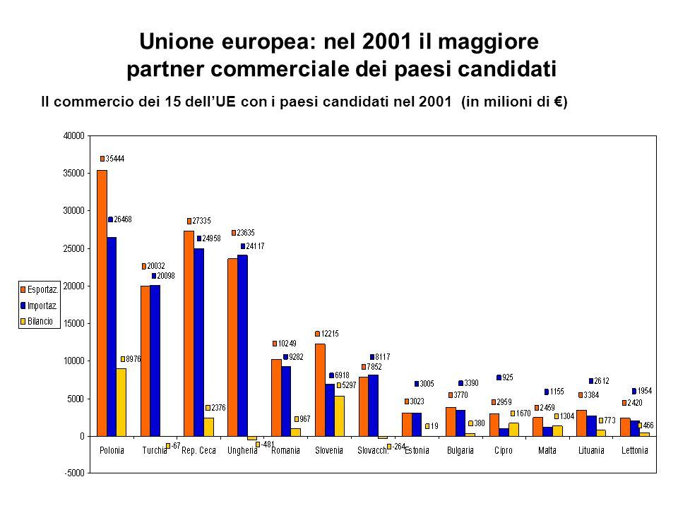 Unione europea: nel 2001 il maggiore partner commerciale dei paesi candidati Il commercio dei 15 dellUE con i paesi candidati nel 2001 (in milioni di )