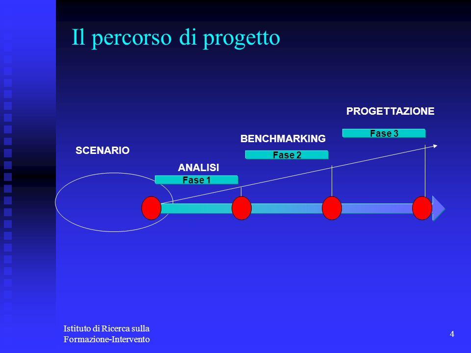 Istituto di Ricerca sulla Formazione-Intervento 4 Fase 1 ANALISI BENCHMARKING PROGETTAZIONE Fase 2 Fase 3 SCENARIO Il percorso di progetto