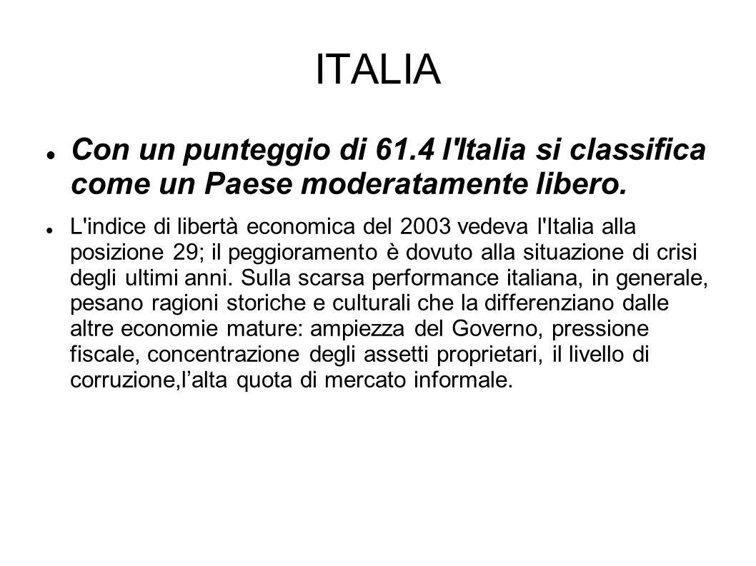 ITALIA Con un punteggio di 61.4 l'Italia si classifica come un Paese moderatamente libero. L'indice di libertà economica del 2003 vedeva l'Italia alla