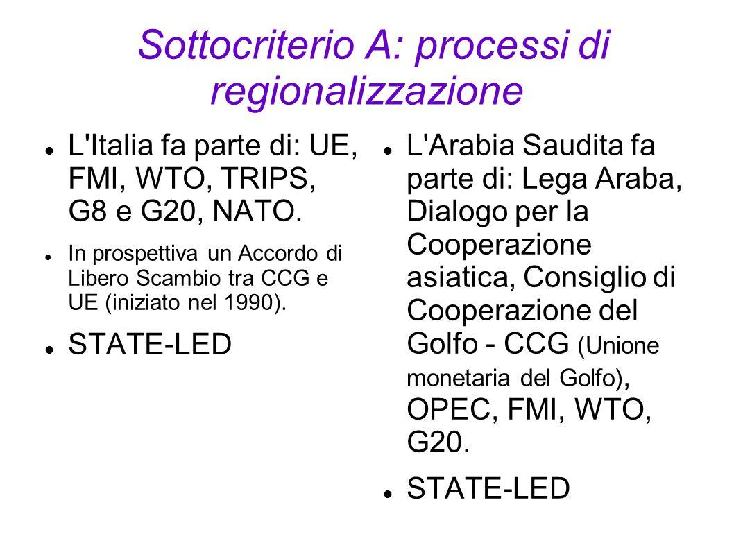 Sottocriterio A: processi di regionalizzazione L'Italia fa parte di: UE, FMI, WTO, TRIPS, G8 e G20, NATO. In prospettiva un Accordo di Libero Scambio