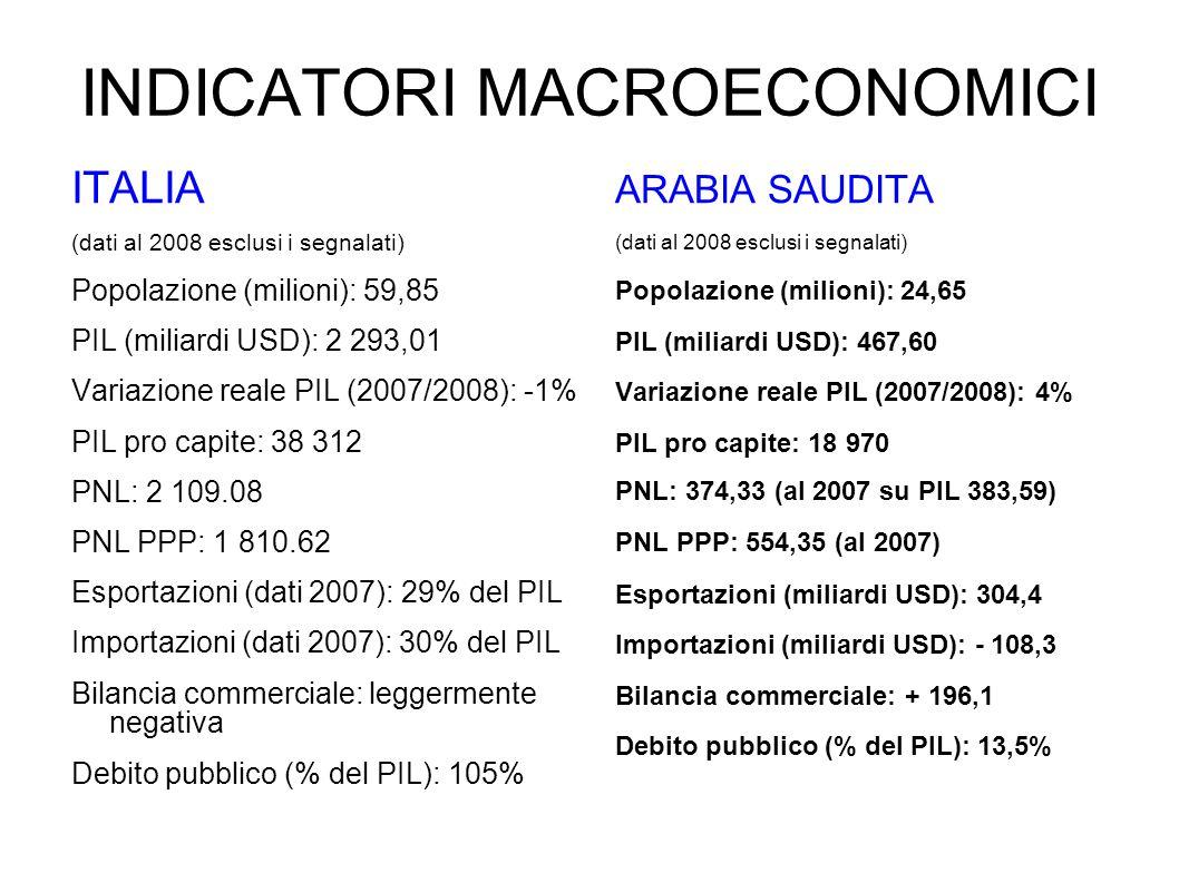 INDICATORI MACROECONOMICI ITALIA (dati al 2008 esclusi i segnalati) Popolazione (milioni): 59,85 PIL (miliardi USD): 2 293,01 Variazione reale PIL (20