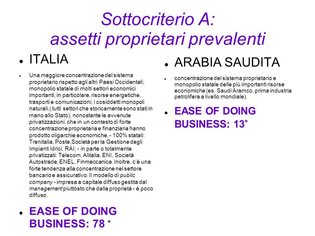 Sottocriterio A: assetti proprietari prevalenti ITALIA Una maggiore concentrazione del sistema proprietario rispetto agli altri Paesi Occidentali; mon