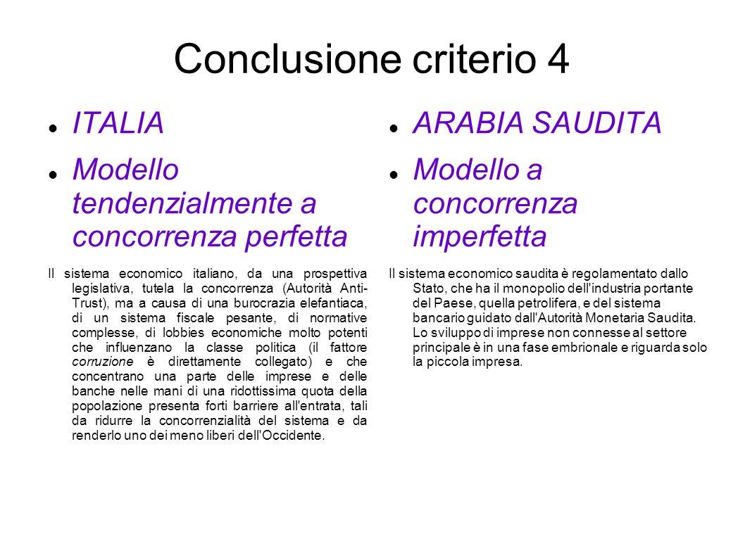 Conclusione criterio 4 ITALIA Modello tendenzialmente a concorrenza perfetta Il sistema economico italiano, da una prospettiva legislativa, tutela la