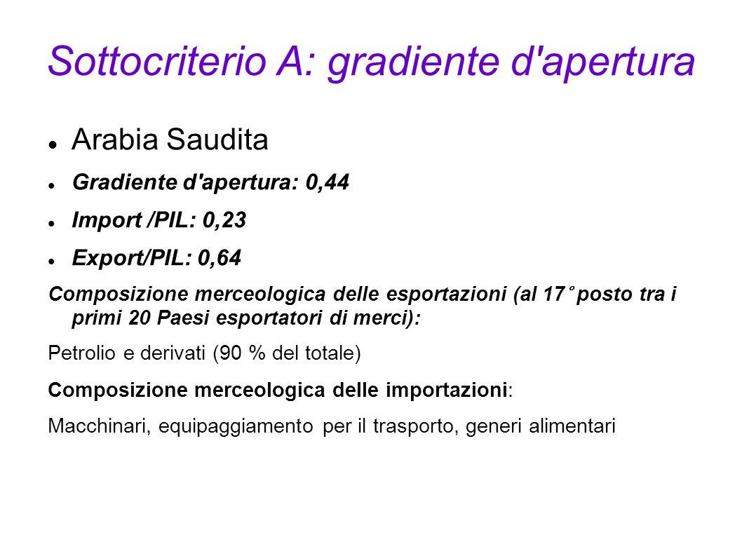 Sottocriterio A: gradiente d'apertura Arabia Saudita Gradiente d'apertura: 0,44 Import /PIL: 0,23 Export/PIL: 0,64 Composizione merceologica delle esp