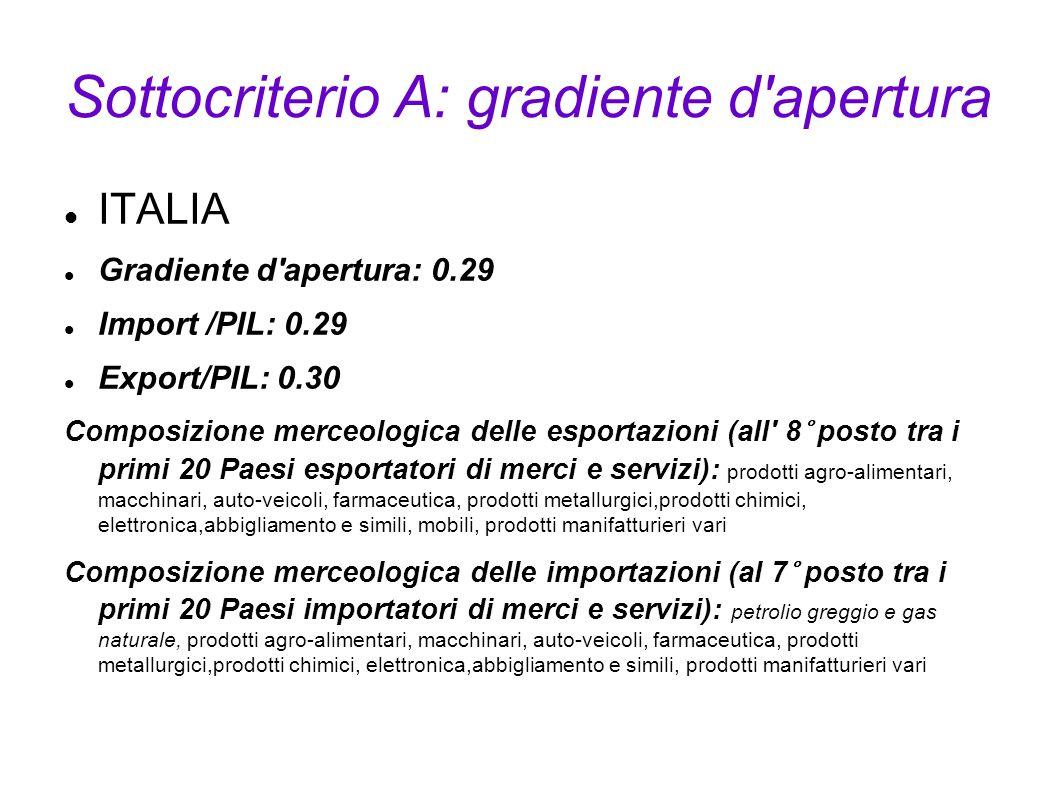 Sottocriterio A: gradiente d'apertura ITALIA Gradiente d'apertura: 0.29 Import /PIL: 0.29 Export/PIL: 0.30 Composizione merceologica delle esportazion