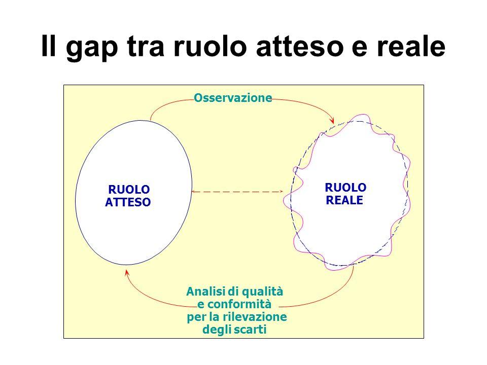 Il gap tra ruolo atteso e reale